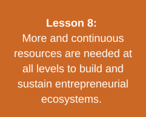 Lesson 8: More and continuous resources are needed at all levels to build and sustain entrepreneurial ecosystems.
